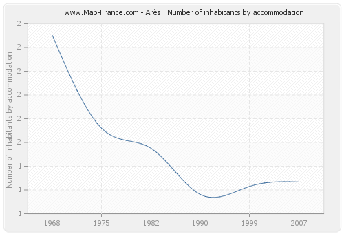 Arès : Number of inhabitants by accommodation