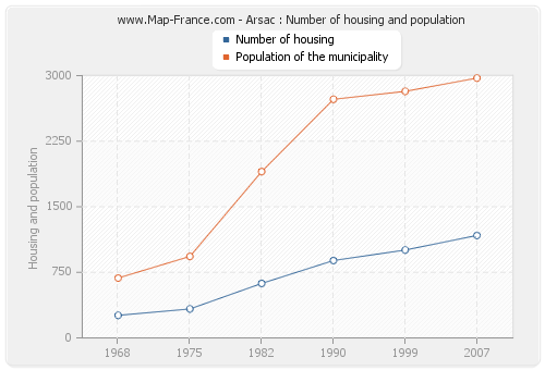 Arsac : Number of housing and population