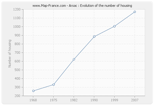 Arsac : Evolution of the number of housing