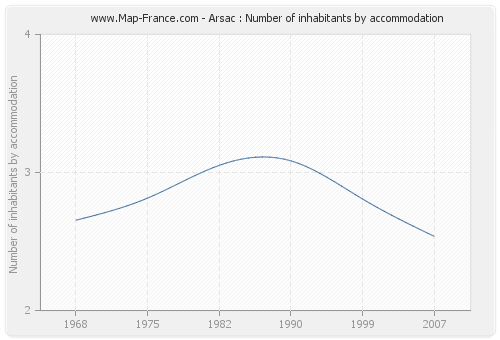 Arsac : Number of inhabitants by accommodation