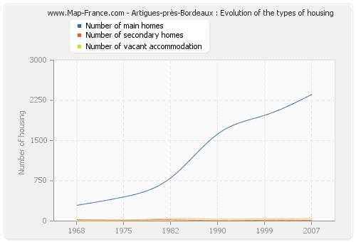Artigues-près-Bordeaux : Evolution of the types of housing