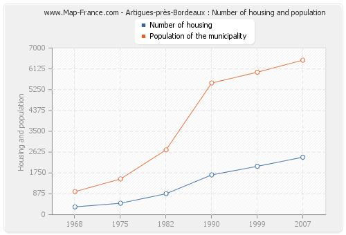 Artigues-près-Bordeaux : Number of housing and population