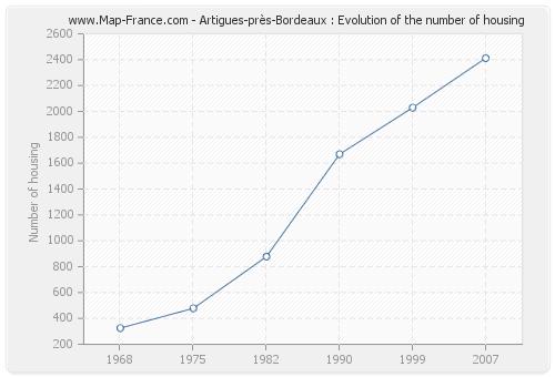 Artigues-près-Bordeaux : Evolution of the number of housing