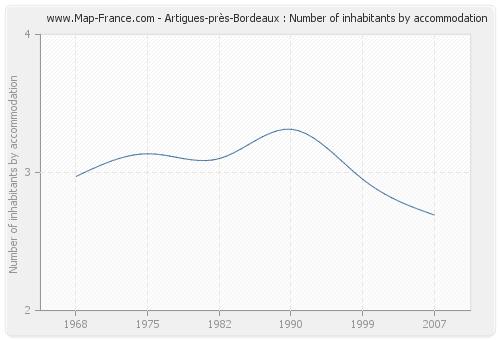 Artigues-près-Bordeaux : Number of inhabitants by accommodation