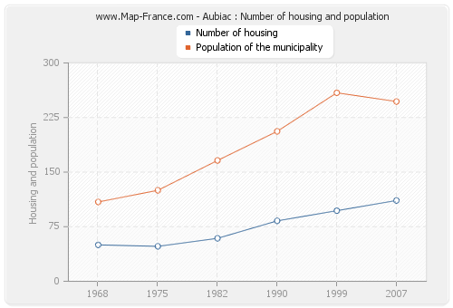 Aubiac : Number of housing and population