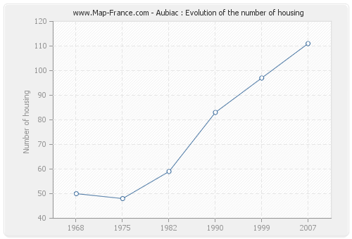 Aubiac : Evolution of the number of housing