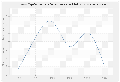 Aubiac : Number of inhabitants by accommodation