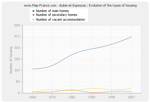 Aubie-et-Espessas : Evolution of the types of housing