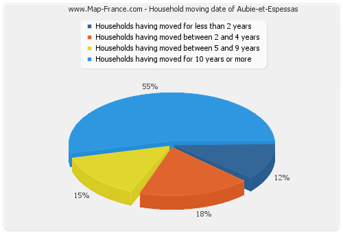 Household moving date of Aubie-et-Espessas