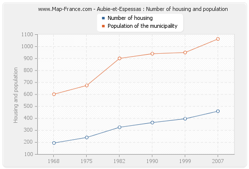 Aubie-et-Espessas : Number of housing and population