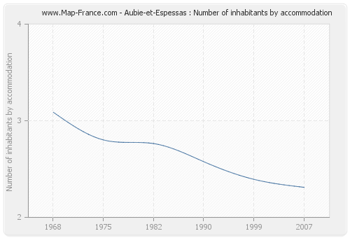 Aubie-et-Espessas : Number of inhabitants by accommodation