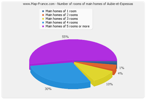 Number of rooms of main homes of Aubie-et-Espessas