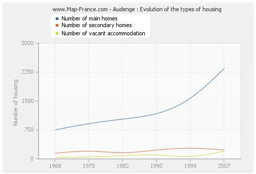 Audenge : Evolution of the types of housing