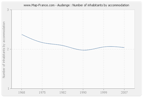 Audenge : Number of inhabitants by accommodation