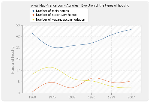 Auriolles : Evolution of the types of housing