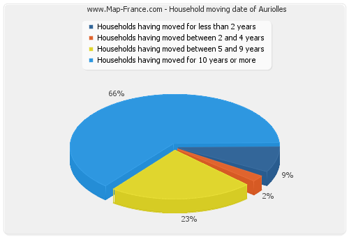 Household moving date of Auriolles