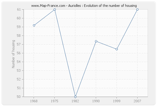 Auriolles : Evolution of the number of housing