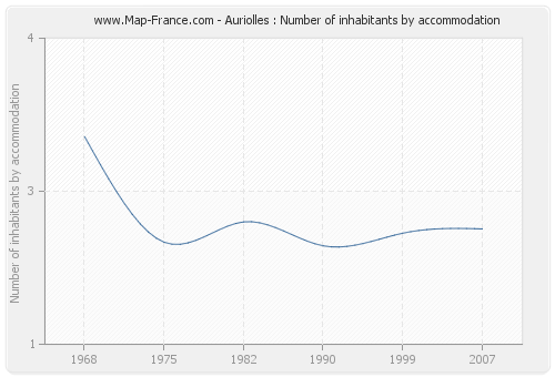 Auriolles : Number of inhabitants by accommodation