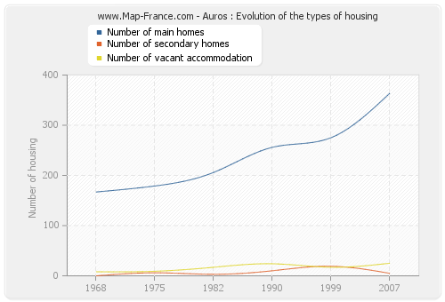 Auros : Evolution of the types of housing