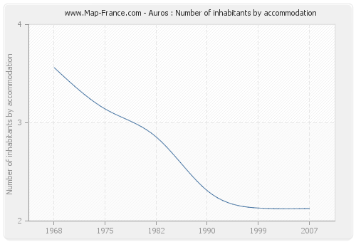 Auros : Number of inhabitants by accommodation