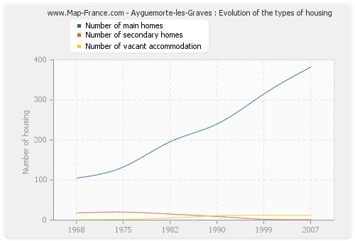 Ayguemorte-les-Graves : Evolution of the types of housing