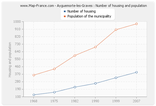 Ayguemorte-les-Graves : Number of housing and population