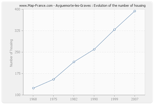 Ayguemorte-les-Graves : Evolution of the number of housing