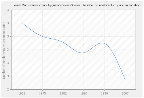 Ayguemorte-les-Graves : Number of inhabitants by accommodation