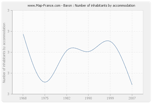 Baron : Number of inhabitants by accommodation