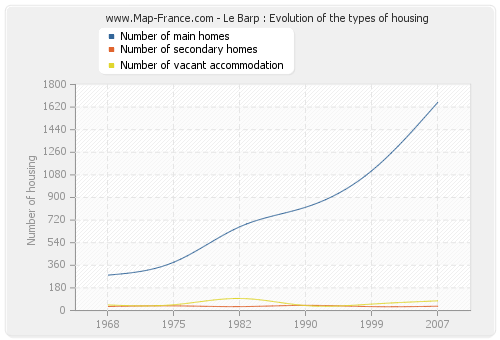 Le Barp : Evolution of the types of housing