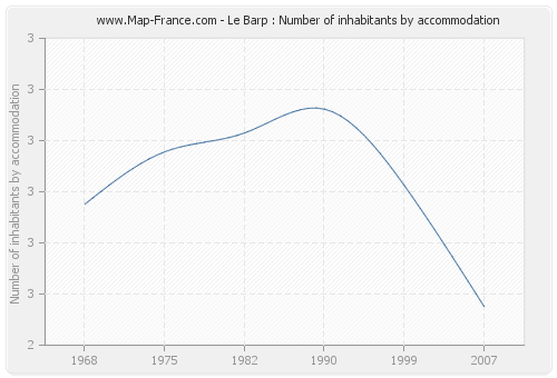 Le Barp : Number of inhabitants by accommodation