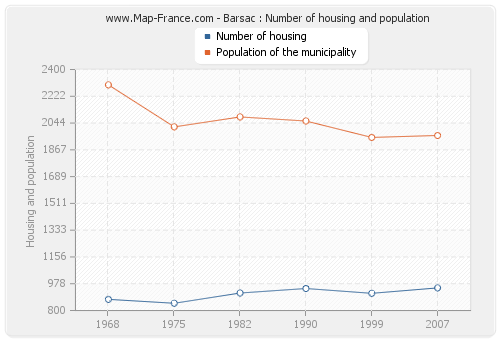 Barsac : Number of housing and population