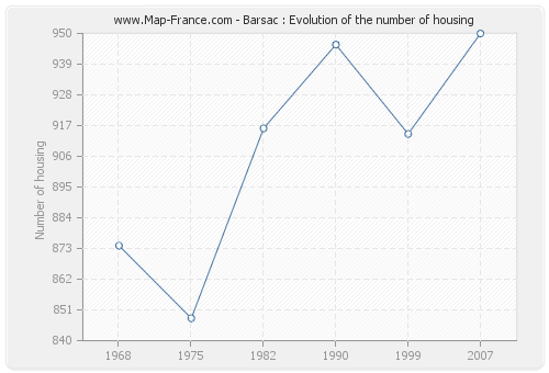 Barsac : Evolution of the number of housing