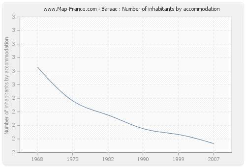 Barsac : Number of inhabitants by accommodation