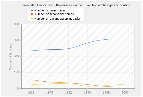 Bayon-sur-Gironde : Evolution of the types of housing