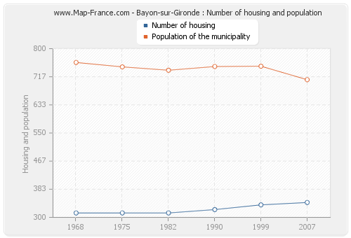 Bayon-sur-Gironde : Number of housing and population