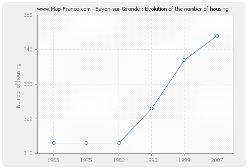 Bayon-sur-Gironde : Evolution of the number of housing
