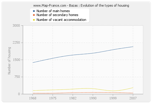 Bazas : Evolution of the types of housing