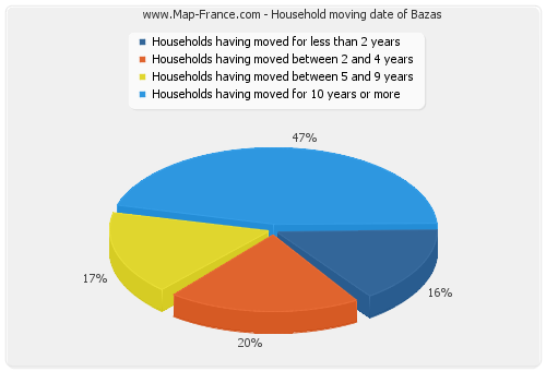 Household moving date of Bazas
