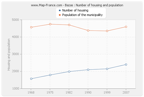 Bazas : Number of housing and population