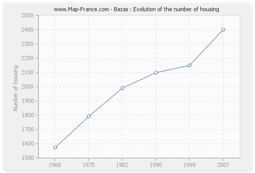Bazas : Evolution of the number of housing