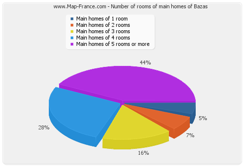 Number of rooms of main homes of Bazas