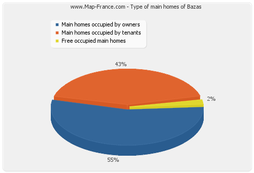 Type of main homes of Bazas