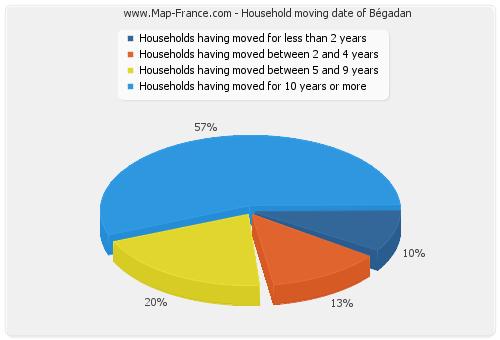 Household moving date of Bégadan