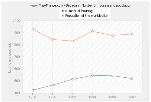 Bégadan : Number of housing and population