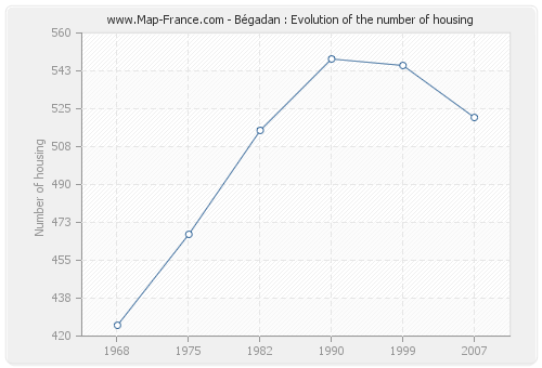Bégadan : Evolution of the number of housing
