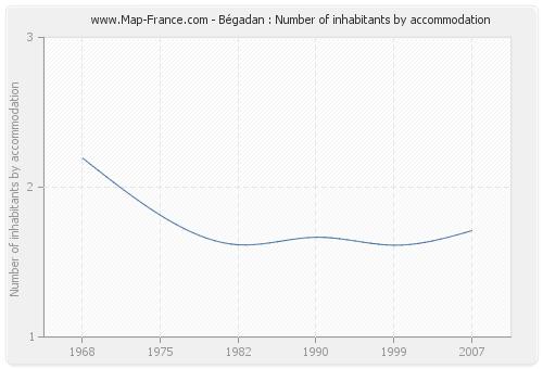 Bégadan : Number of inhabitants by accommodation