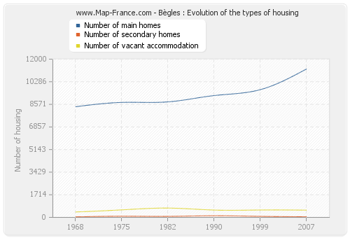 Bègles : Evolution of the types of housing