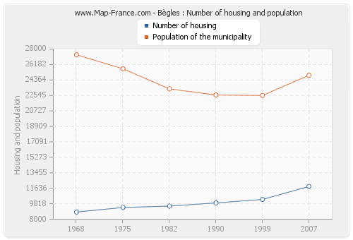 Bègles : Number of housing and population