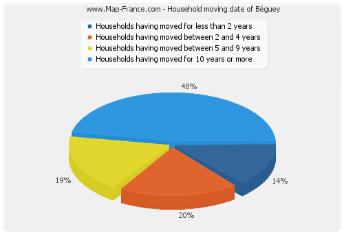 Household moving date of Béguey